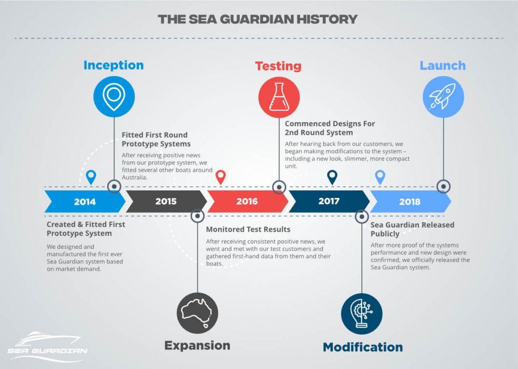 Sea Guardian History